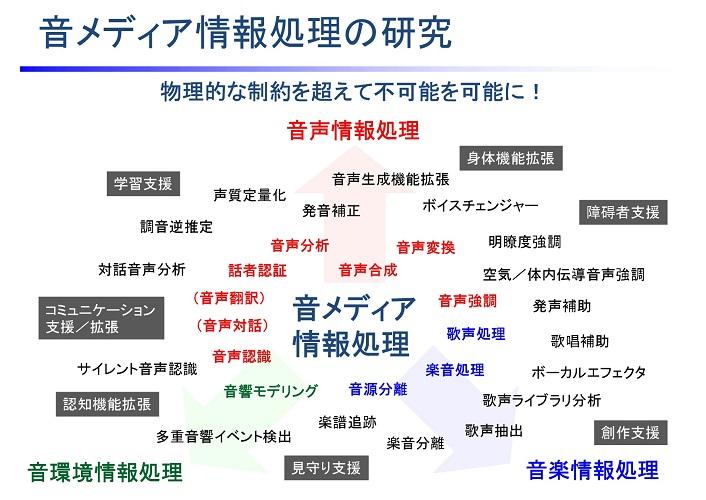 研究紹介 | 名古屋大学 大学院 ...